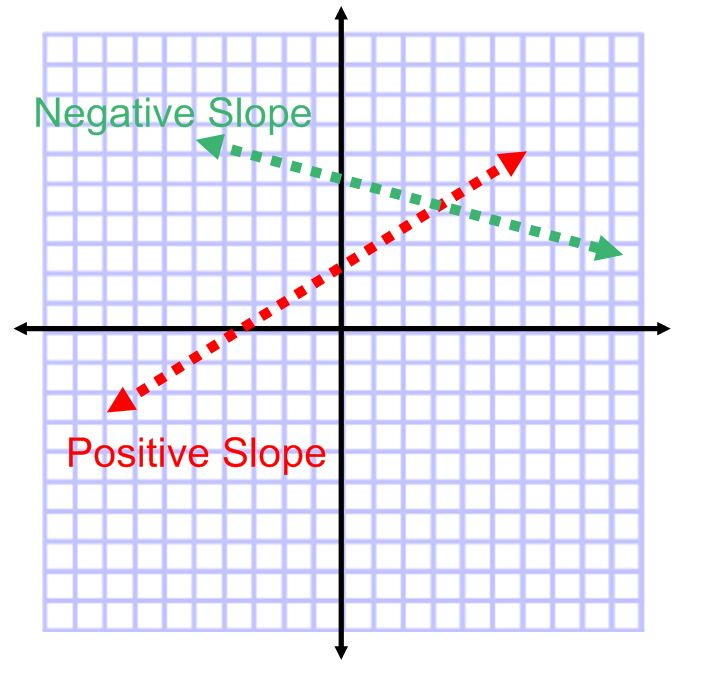 negative positive slope