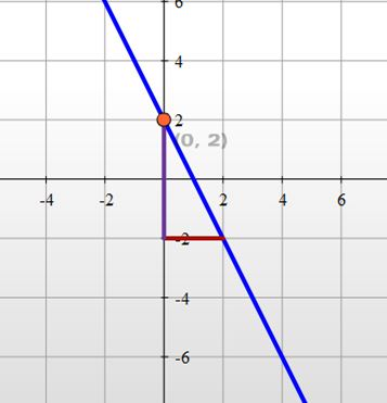 Guided-Practice-Graphing-Slope